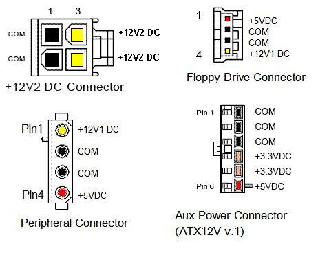 ATX connectors atx power supply pinout and connectors